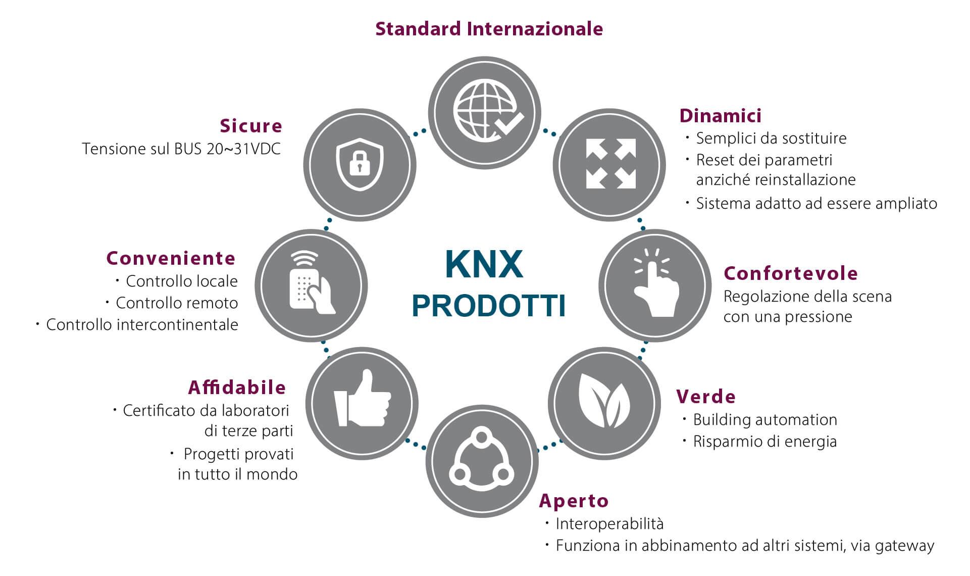 Schema serie KNX - Eurotek